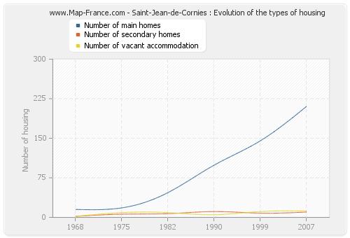 Saint-Jean-de-Cornies : Evolution of the types of housing