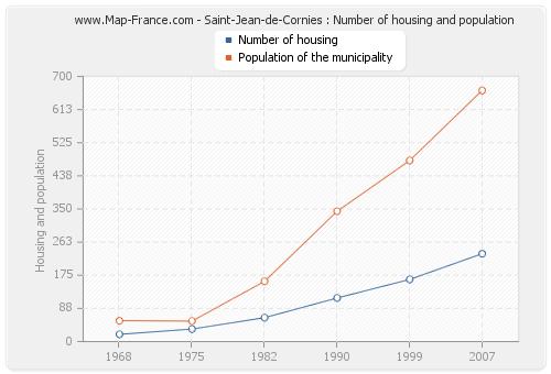 Saint-Jean-de-Cornies : Number of housing and population