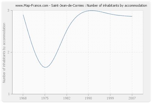 Saint-Jean-de-Cornies : Number of inhabitants by accommodation
