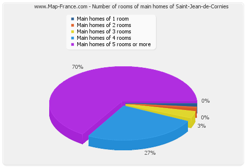 Number of rooms of main homes of Saint-Jean-de-Cornies
