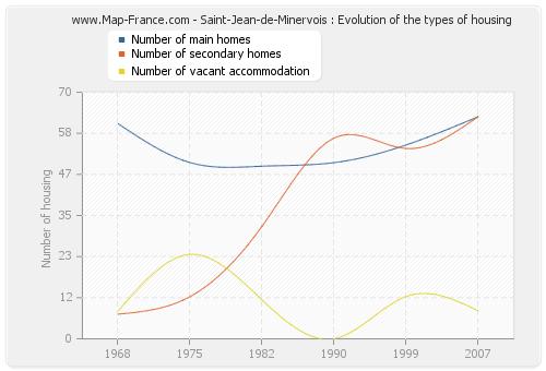 Saint-Jean-de-Minervois : Evolution of the types of housing
