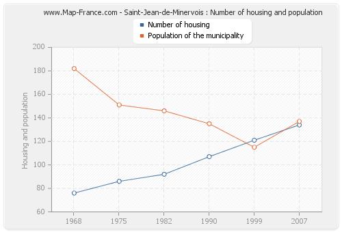 Saint-Jean-de-Minervois : Number of housing and population