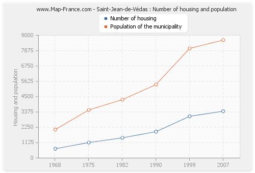 Saint-Jean-de-Védas : Number of housing and population