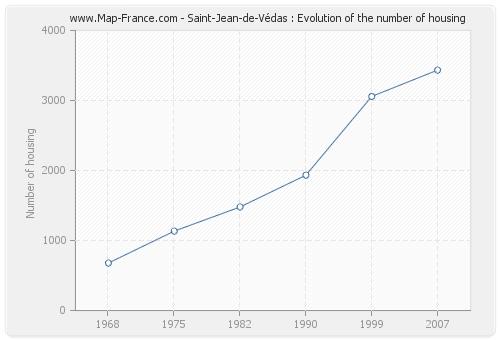 Saint-Jean-de-Védas : Evolution of the number of housing