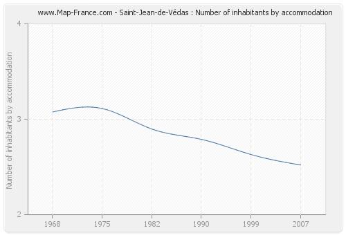 Saint-Jean-de-Védas : Number of inhabitants by accommodation