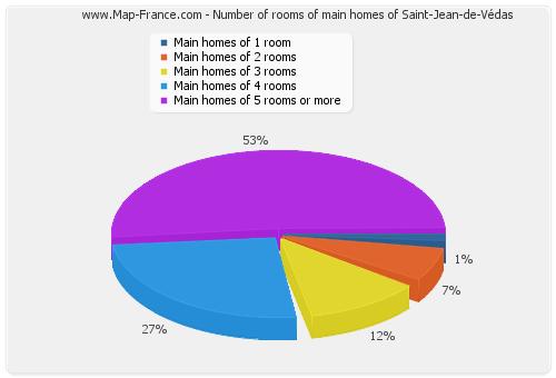 Number of rooms of main homes of Saint-Jean-de-Védas