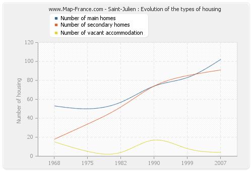 Saint-Julien : Evolution of the types of housing