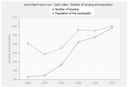 Saint-Julien : Number of housing and population