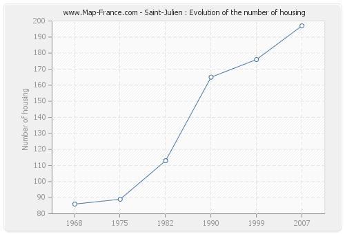 Saint-Julien : Evolution of the number of housing