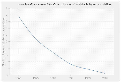 Saint-Julien : Number of inhabitants by accommodation