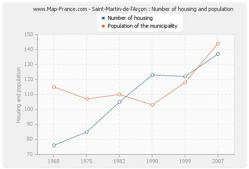 Saint-Martin-de-l'Arçon : Number of housing and population