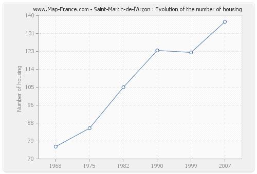 Saint-Martin-de-l'Arçon : Evolution of the number of housing