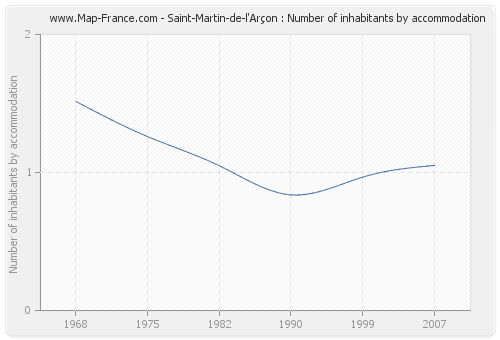 Saint-Martin-de-l'Arçon : Number of inhabitants by accommodation