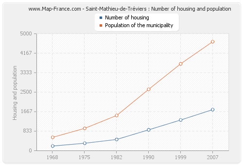 Saint-Mathieu-de-Tréviers : Number of housing and population