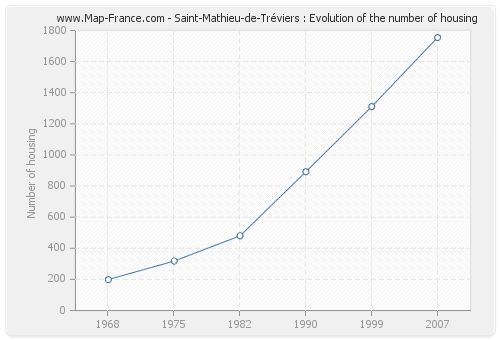 Saint-Mathieu-de-Tréviers : Evolution of the number of housing