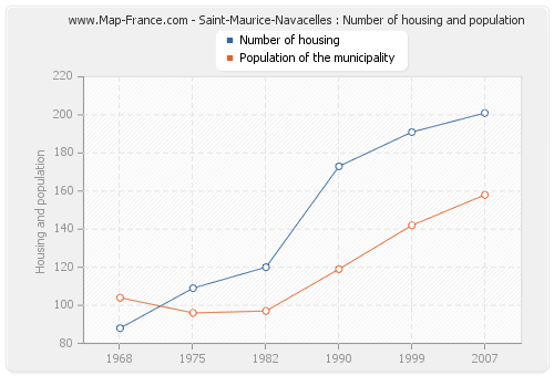 Saint-Maurice-Navacelles : Number of housing and population