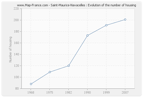 Saint-Maurice-Navacelles : Evolution of the number of housing