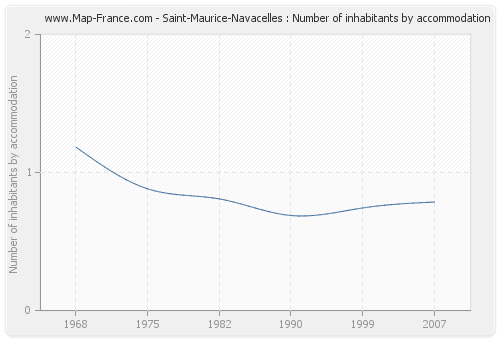 Saint-Maurice-Navacelles : Number of inhabitants by accommodation