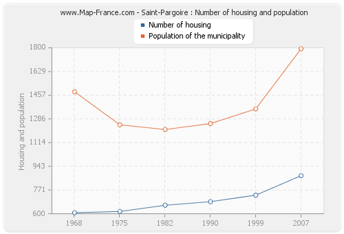 Saint-Pargoire : Number of housing and population