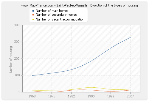 Saint-Paul-et-Valmalle : Evolution of the types of housing