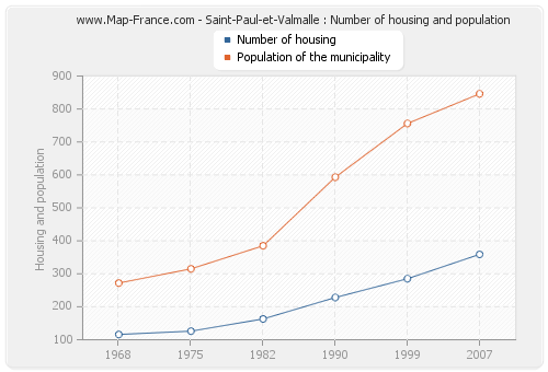 Saint-Paul-et-Valmalle : Number of housing and population