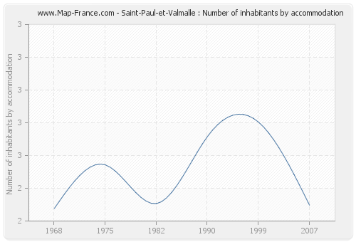 Saint-Paul-et-Valmalle : Number of inhabitants by accommodation