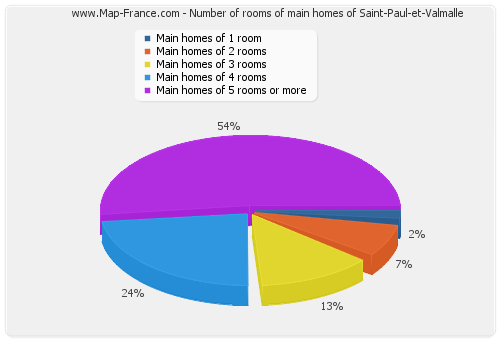Number of rooms of main homes of Saint-Paul-et-Valmalle