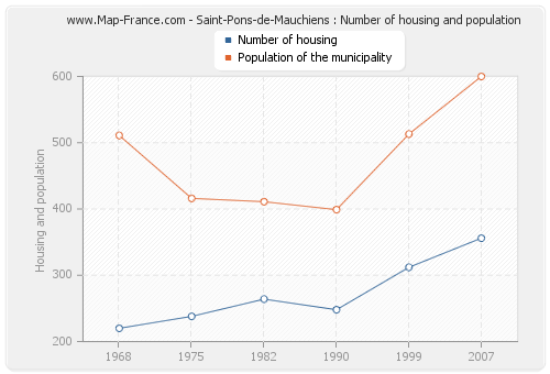 Saint-Pons-de-Mauchiens : Number of housing and population
