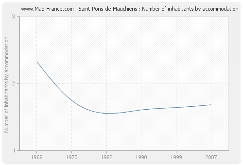 Saint-Pons-de-Mauchiens : Number of inhabitants by accommodation