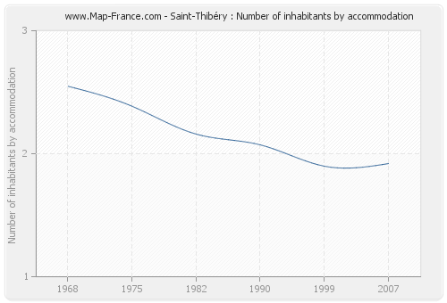 Saint-Thibéry : Number of inhabitants by accommodation