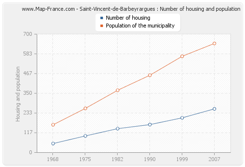 Saint-Vincent-de-Barbeyrargues : Number of housing and population