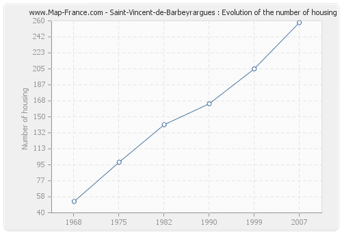 Saint-Vincent-de-Barbeyrargues : Evolution of the number of housing