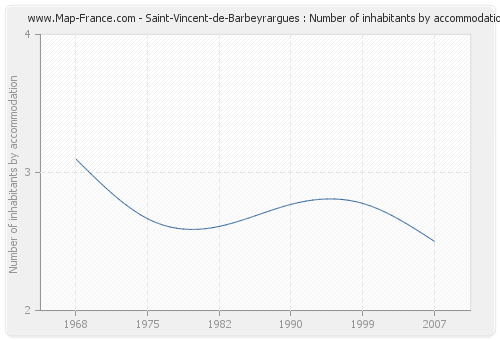 Saint-Vincent-de-Barbeyrargues : Number of inhabitants by accommodation