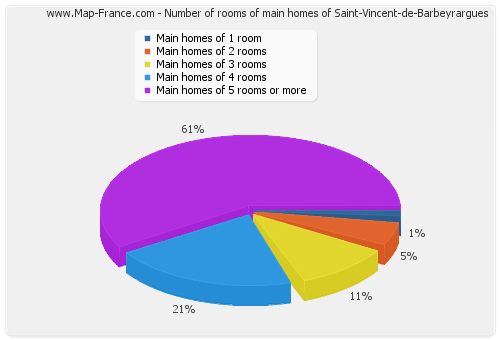 Number of rooms of main homes of Saint-Vincent-de-Barbeyrargues