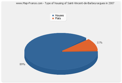 Type of housing of Saint-Vincent-de-Barbeyrargues in 2007
