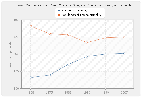 Saint-Vincent-d'Olargues : Number of housing and population