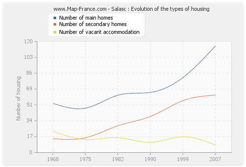 Salasc : Evolution of the types of housing