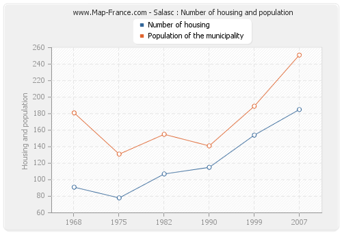 Salasc : Number of housing and population