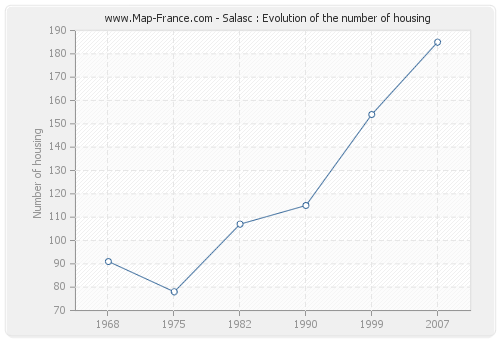 Salasc : Evolution of the number of housing