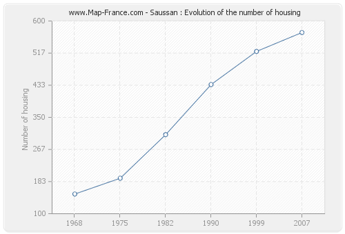 Saussan : Evolution of the number of housing