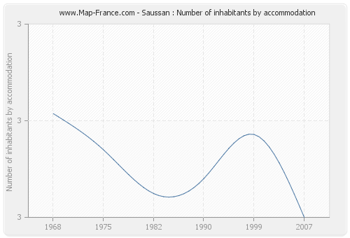 Saussan : Number of inhabitants by accommodation