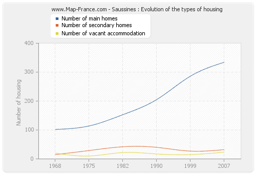 Saussines : Evolution of the types of housing