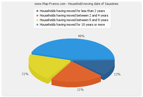 Household moving date of Saussines