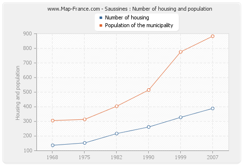 Saussines : Number of housing and population
