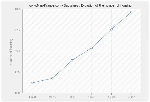 Saussines : Evolution of the number of housing