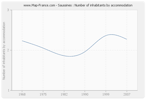Saussines : Number of inhabitants by accommodation