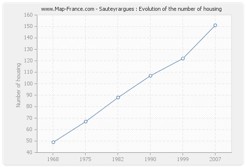 Sauteyrargues : Evolution of the number of housing
