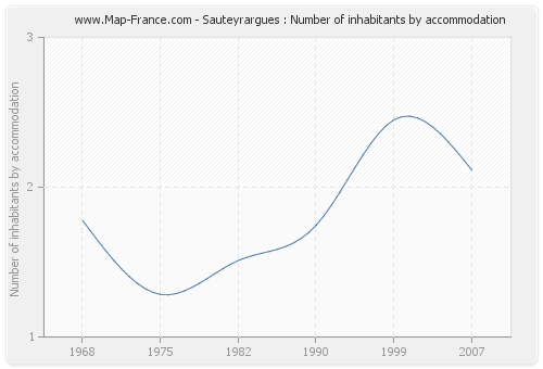 Sauteyrargues : Number of inhabitants by accommodation