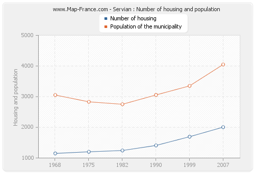 Servian : Number of housing and population