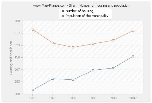 Siran : Number of housing and population